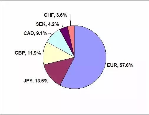 美元指数概念,影响美元指数的因素