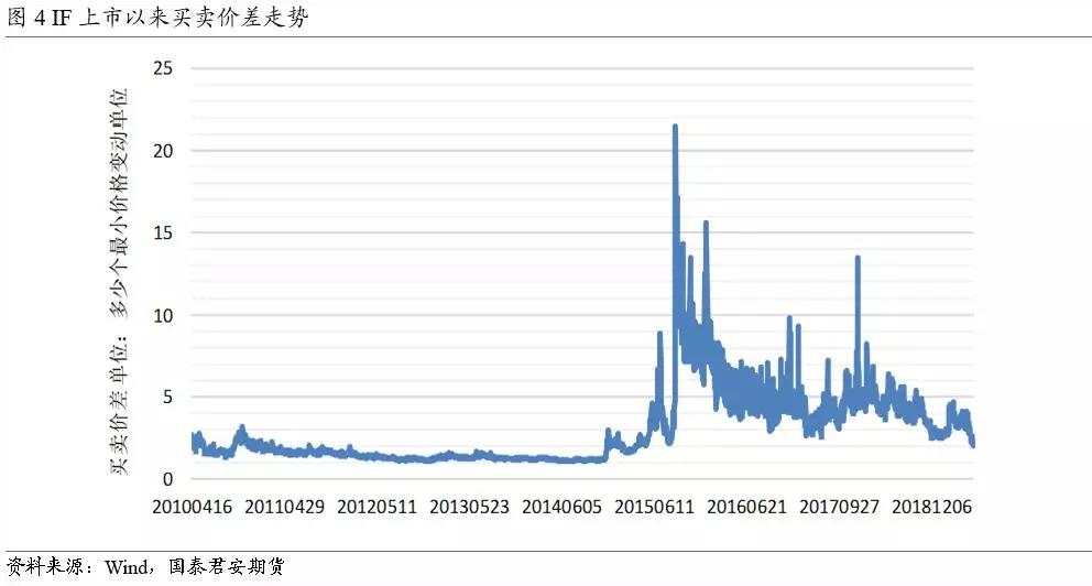股指期货市场流动性与运行质量的微观角度分析