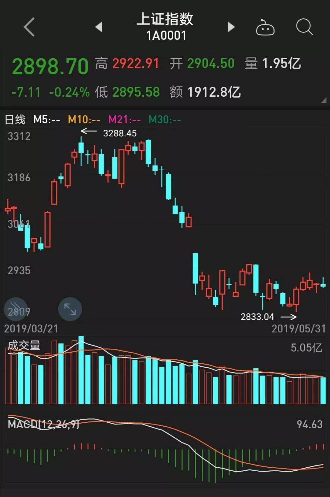 股指期货交易模拟盘交易策略指标