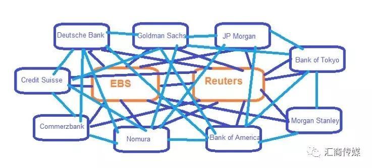 外汇交易订单流有多重要?
