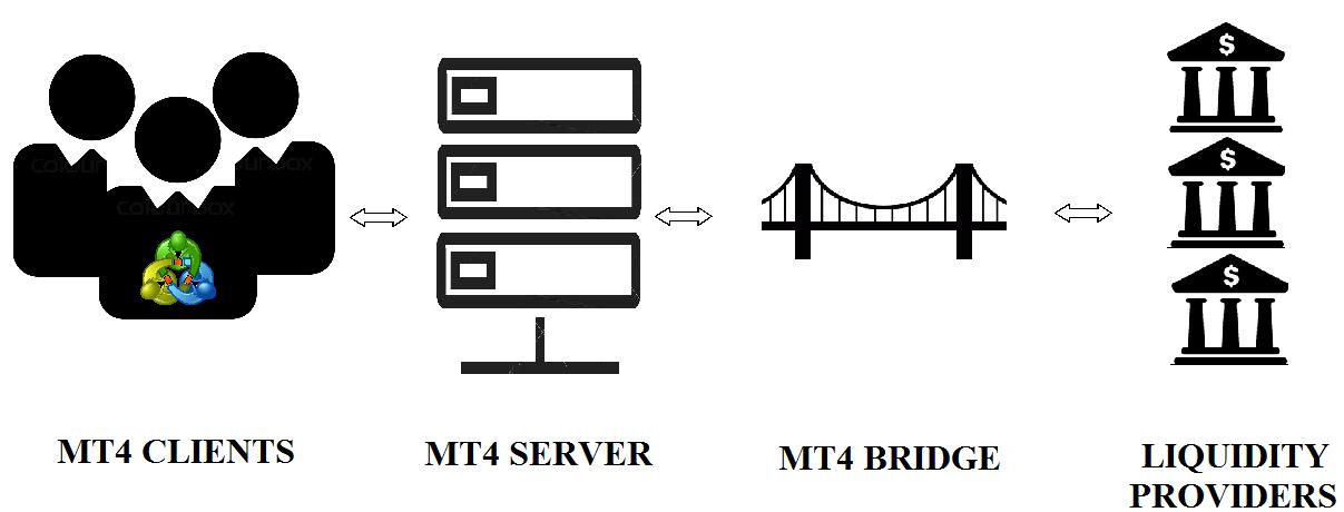 什么是外汇平台的外汇桥接技术?