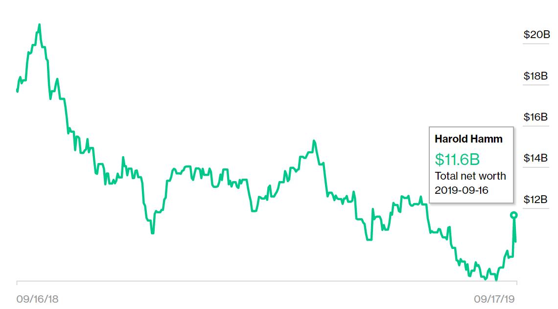 油价飙升,他一夜之间身价暴增20亿美元