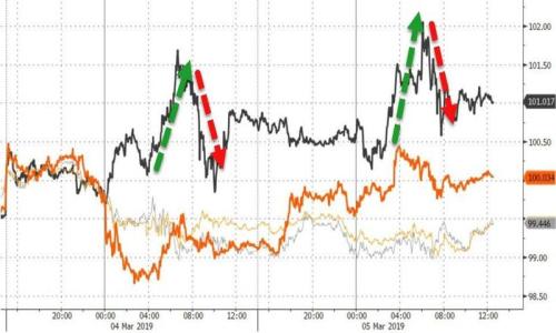 3月5日全球外汇市场表现回顾以及3月6日财经大事前瞻