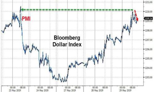 2019年5月30日全球外汇交易攻略