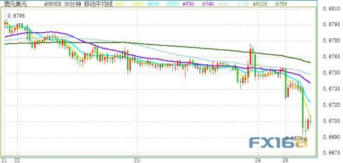 避险爆棚!日元飙升至三年高点 金价一度大涨近30美元