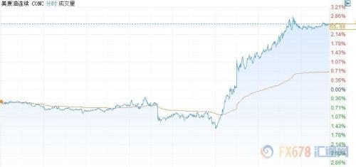 财经早餐:无序脱欧可能性几乎消除 EIA意外利好油价飙升