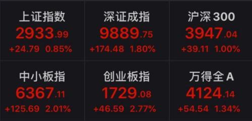 """中信证券:A股将迎""""小康牛"""" 2020年投资要这么干"""