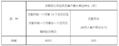 纯碱期货将于12月6日登陆郑商所!一文熟悉新朋友的期货与现货