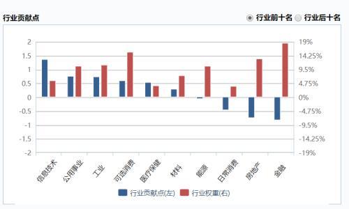 红利指数年涨幅不足10%!高分红、高股息策略失效了吗?