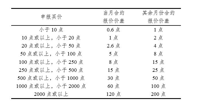 中金所:沪深300期权合约限价指令每次最大下单数为20手