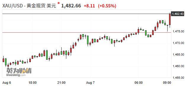 国际现货黄金价格上破1480美元/盎司 刷新逾六年高位