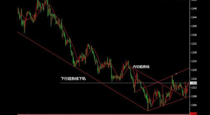 现货黄金交易中趋势和方向有什么区别?