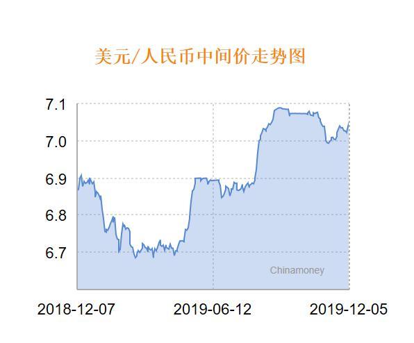人民币兑美圆中间价报7.0521 下调139个基面