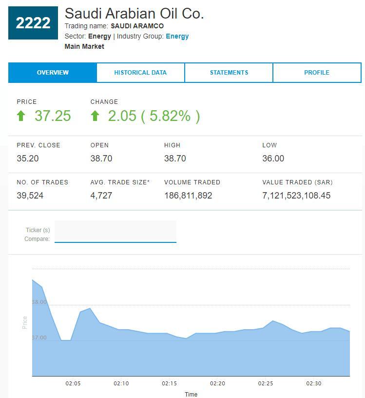 沙特阿美上市第二日开盘涨停 市值一度突破2万亿美元大关