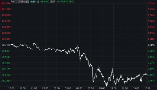 """美元指数持续走低 在岸、离岸人民币汇率""""三连阳"""""""