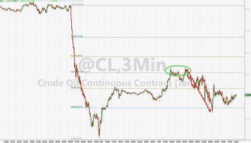 油价低位反弹 因消息称OPEC+可能讨论进一步减产