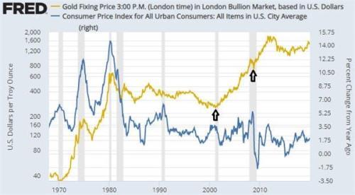 黄金对冲的不是CPI通胀 而是...