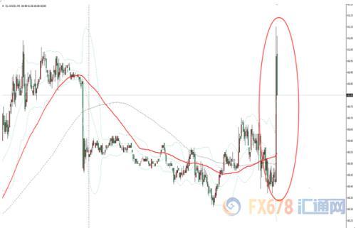 EIA原油库存意外减少 美油短线上涨0.7美元