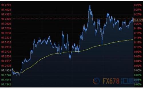 财经早餐:美元连续走高黄金小幅下滑 关注多国央行利率决议