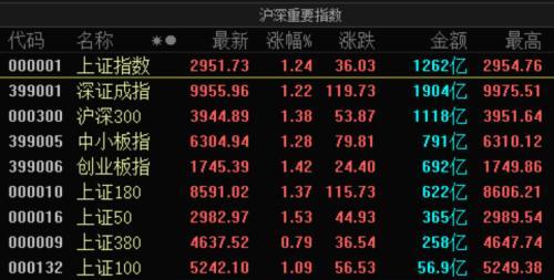 全球股市集体暴动!A股放量大涨 北上资金仅半日就狂买49亿