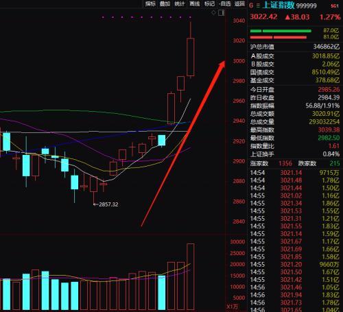 2.4万亿暴涨!A股终于牛起来了 外资连续爆买900亿!