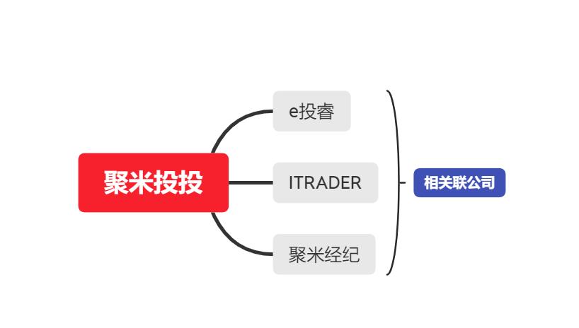 深扒AGM Group·聚米投投的关系族谱 黑平台现形