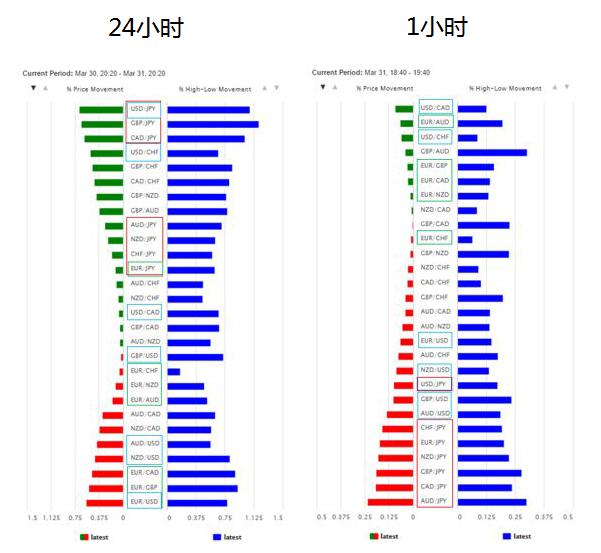 汇率波动图(Currency Volatility Chart)查看主要7种货币的强弱
