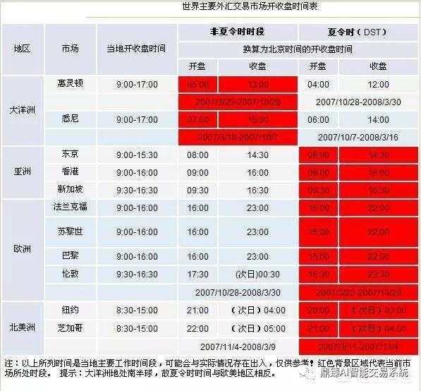 外汇交易时间表