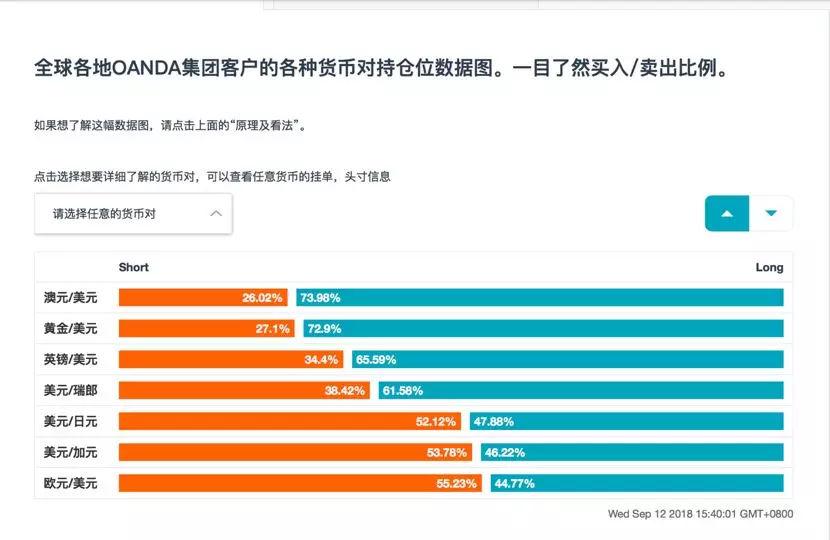 OANDA(安达)全新中文官方网站OANDA Lab火爆上线