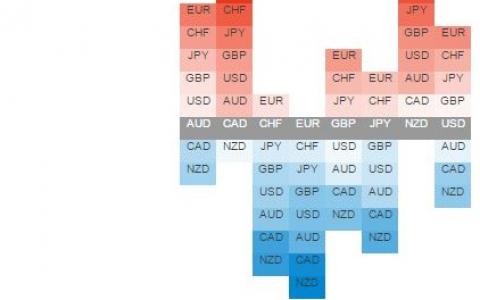 通过Currency Strength Heatmap Table(货币热力图),查看货币的强弱