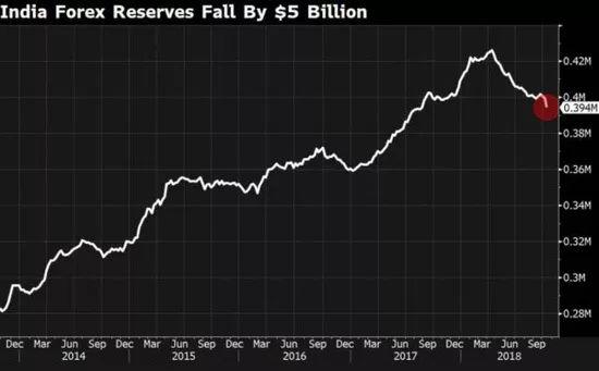 卢比贬值,外汇储备出现七年来最大每周跌幅,三哥这是怎么了?