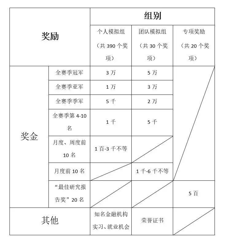 """金融理财协会首届  """"港湾杯""""策略模拟交易大赛"""