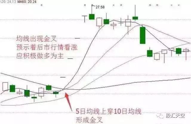 均线图基础知识,mt4均线交叉报警指标的特征