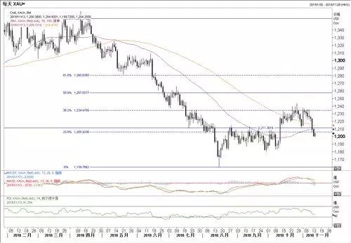 外汇研究中心:欧洲摆烂抬升美元,黄金岌岌可危
