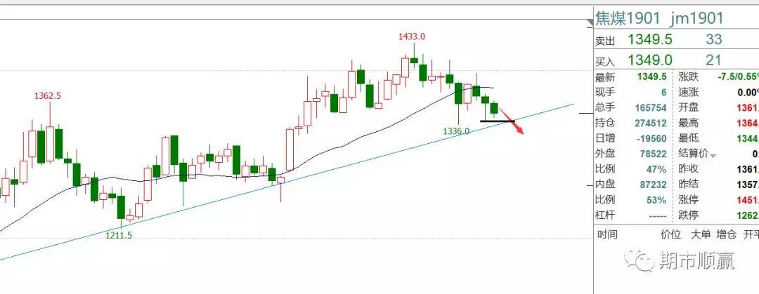 今日焦炭现货价格行情,下破2362继续做空,形态日单k破位