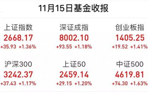 11月15日三大指数震荡拉升-申万28各版块集体飘红