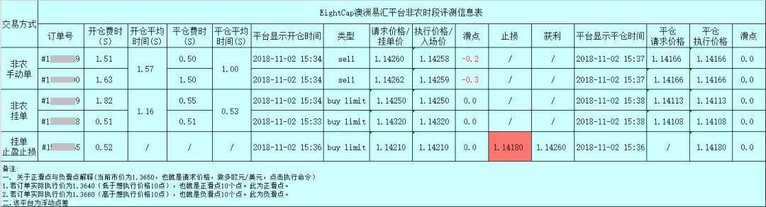"""018年10月外汇平台滑点非农交易数据及点差解析"""""""