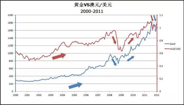 货币和黄金的关系