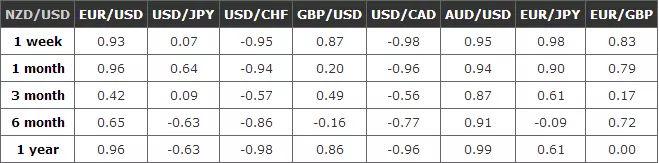什么是货币相关性?如何解读货币相关性表