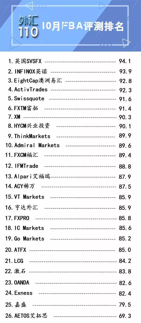 """018年外汇平台排名榜单(附26家外汇平台评测名单)"""""""