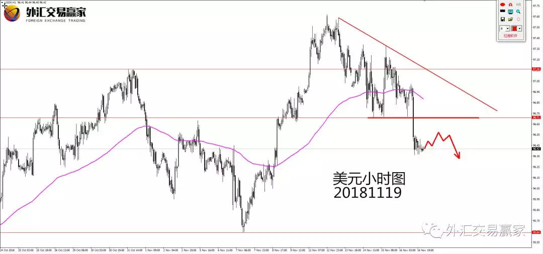 外汇交易赢家(Xil-Forex)11.19美元高概率交易机会展望