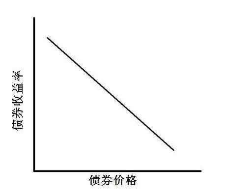债券与外汇的关联性