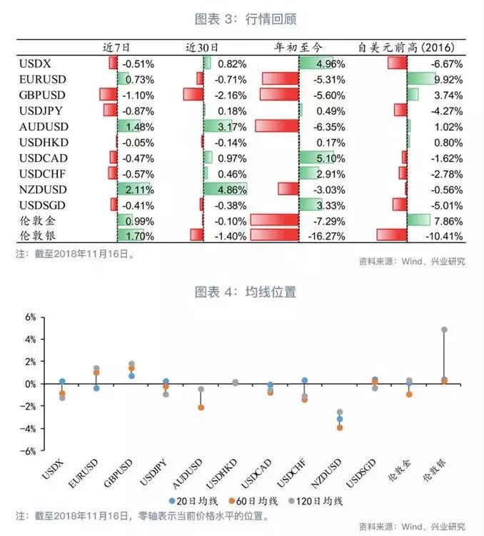 欧年末大戏观战指南—G7汇率与贵金属周度观察