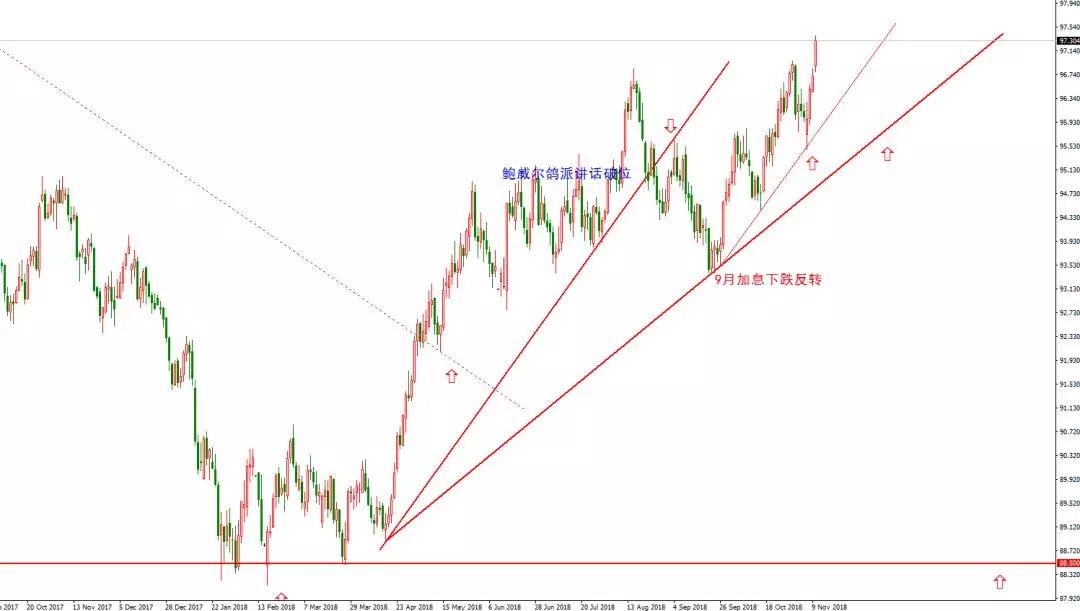 美指日线图本周外汇市场大环境分析