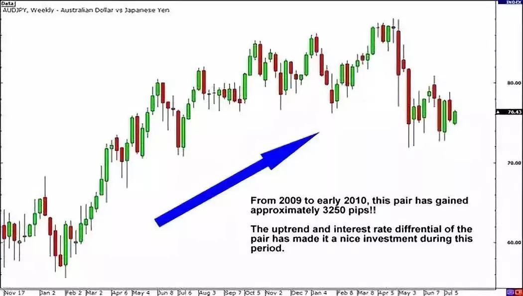 外汇市场套息交易,套息交易的标准和风险