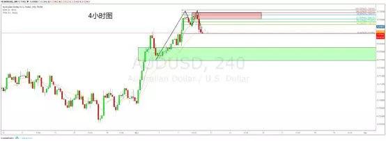 今日外汇市场行情分析