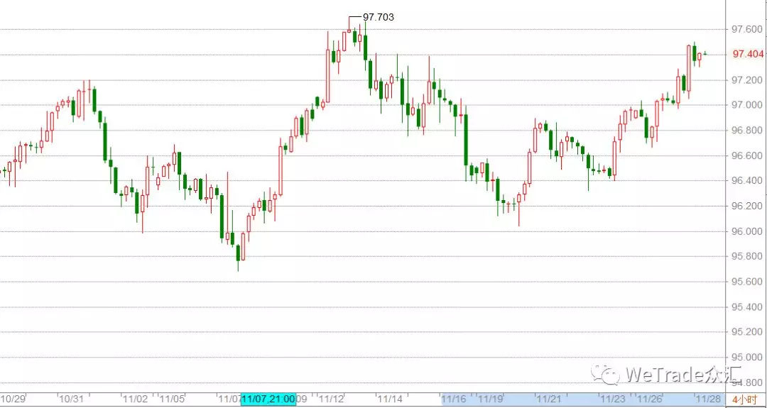 美联储副主席暗示增加加息次数,美元大幅上涨!