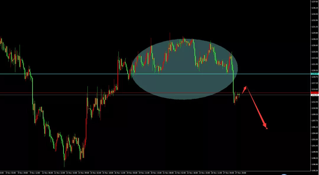 美元短线仍主导现货黄金走势,油价短线为震荡格局,可以轻仓扑空
