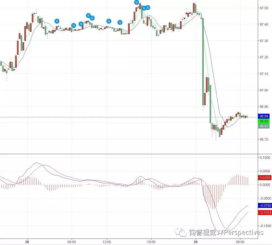 【外汇及期货市场】市场分析报告2018-11-29