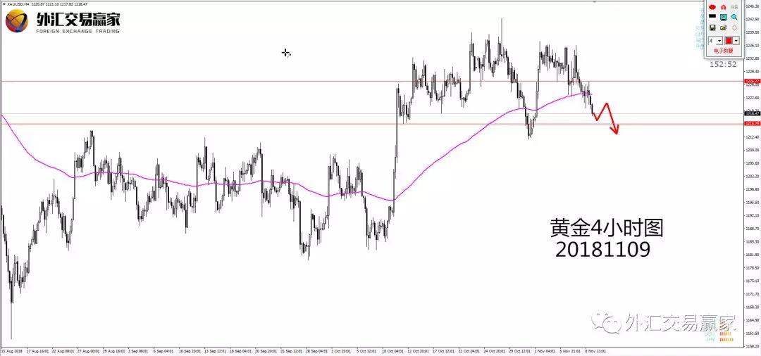 外汇交易赢家(Xil-Forex):美元高概率交易机会展望
